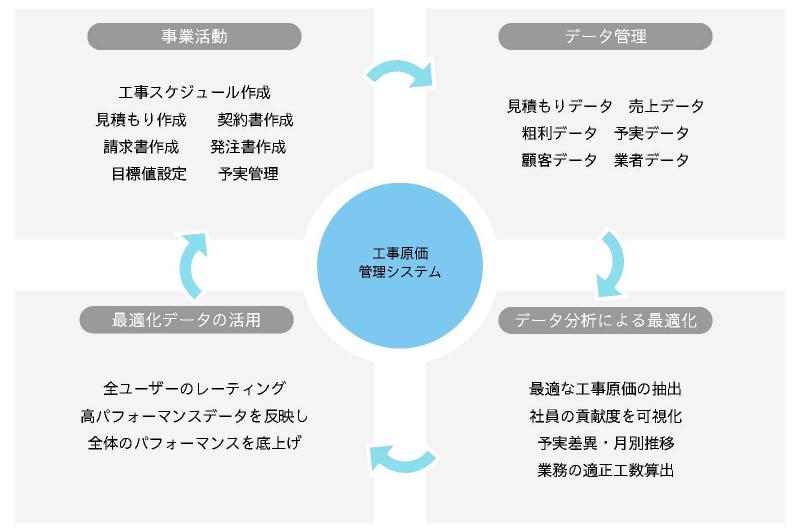 工事原価管理システム